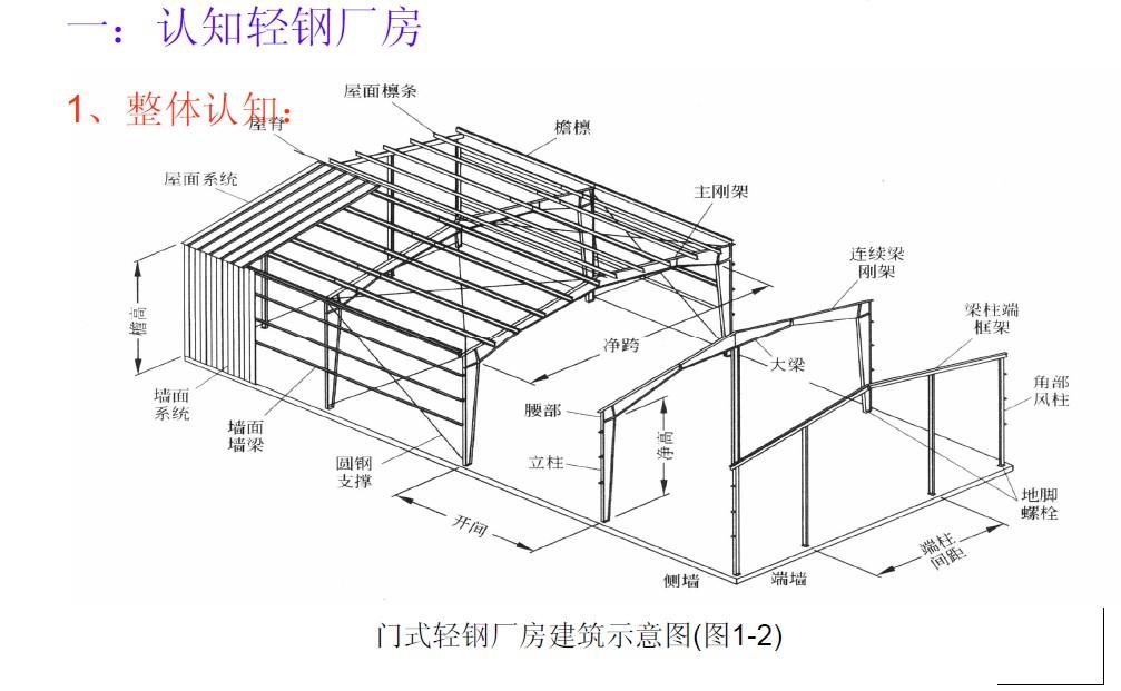 房子支撑结构 ppt素材