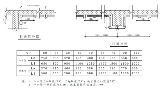 室内给水,排水管道节点图做法大全(万科做法)