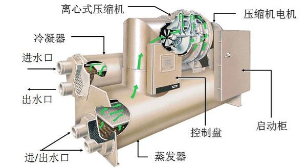 离心式冷水机组结构剖析图(六连载已完结!)图片http://bbsfile.co188.