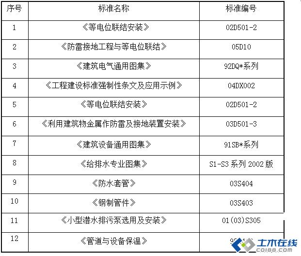 xx工程机电安装施工方案(很详细)