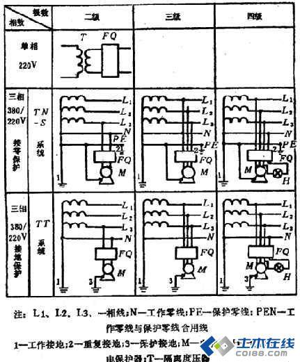 分配电箱和塔吊处做重复接地外