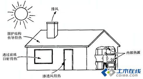 壁挂炉地暖安装图
