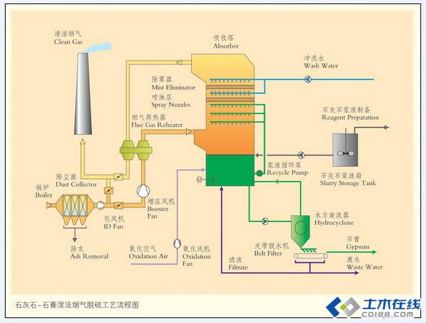 石灰石 石膏湿法烟气脱硫工艺流程图