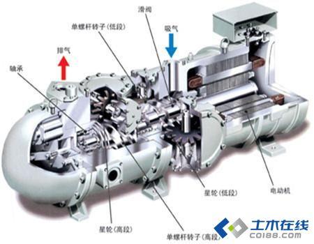 螺杆压缩机工作原理及结构比较-空调系统选型