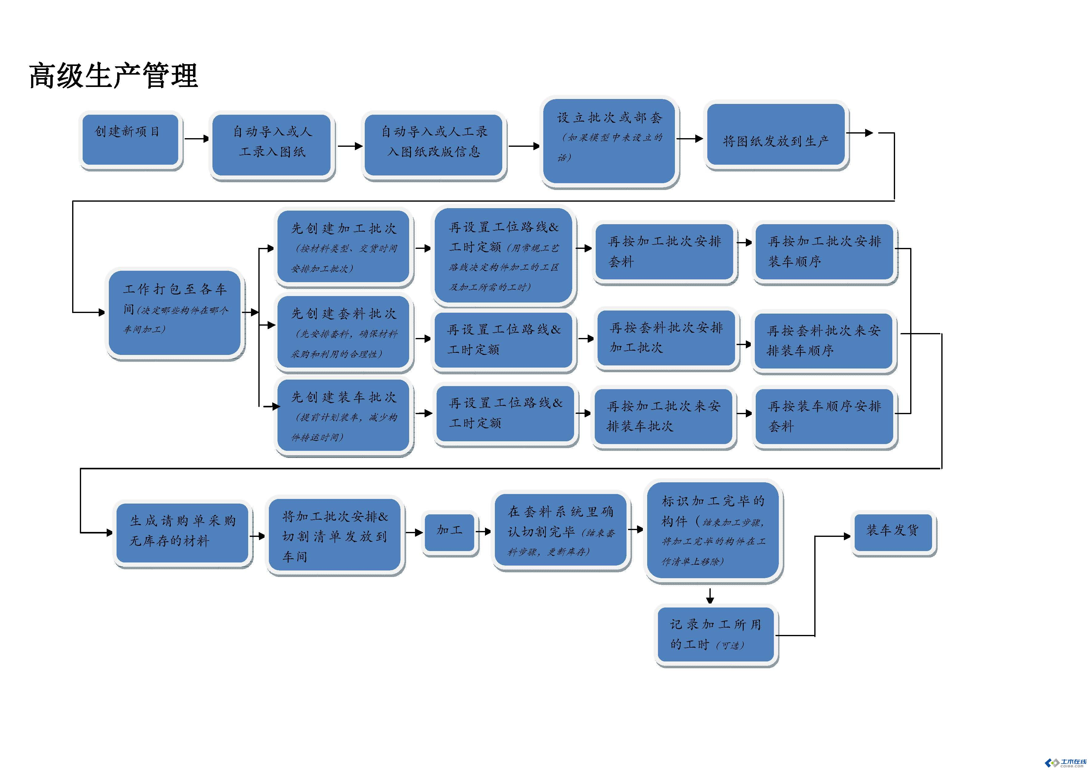 钢结构加工生产管理系统fabtrol mrp-土木在线论坛