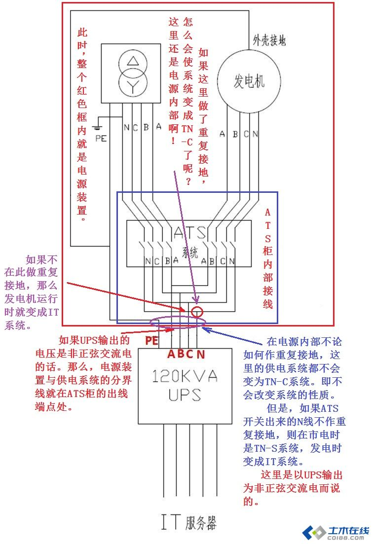 低压配电柜内,零线与地线进行短接,是否符合要求?见图片