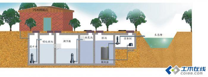 农村生活污水处理实施方案