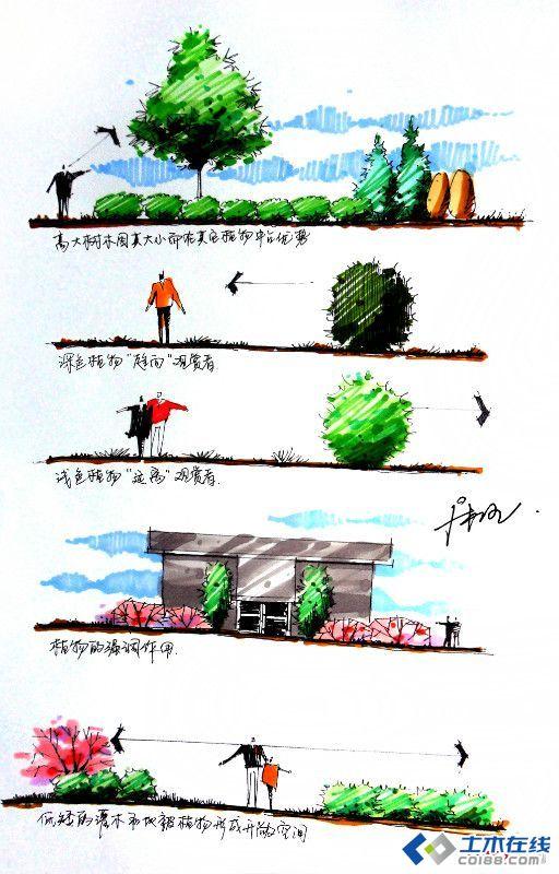 灌木也有骨架,骨架前后的配置是不同的。通常骨架后面可以放一些 大叶的,粗放型的,地被型的灌木 骨架前面可以放些观赏好的、色叶的、开花的、生长缓慢的灌木。画线时要保持外侧轮廓线的连续。灌木也有层次,层次除高低层次外就是植物本身的形态,哪些是耐修剪的 ,哪些灌型是散的,可以把你常用的灌木按照由高到低的高度画出来,用来参考。再掌握不来就把你配好的灌木,拉出剖面看问题。层次不要太多三种到四种最多了。