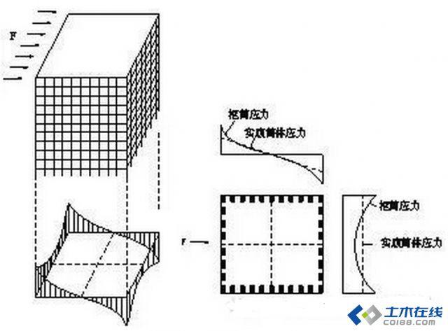 框筒结构有单筒和束筒之分,单筒是梁柱在平台内侧形成的闭合体,束筒是在平台内侧形成的多个闭合体。无论单筒和束筒,腹板框架承担绝大部分剪力而翼缘框架承担绝大部风弯矩,它们之间通过框筒束联系,如果角柱很弱,则达不到上述效果。由于梁的弹性变形,在侧向荷载的作用下,截面并不保持为平面,角柱处轴向变形为最大,离角柱越远的各柱轴向变形为最小,这种现象称为剪力滞后。 简单的说的话,墙体上开洞形成的空腹筒体又称框筒,开洞以后,由于横梁变形使剪力传递存在滞后现象,使柱中正应力分布呈抛物线状,称为剪力滞后现象。剪力滞后现象使