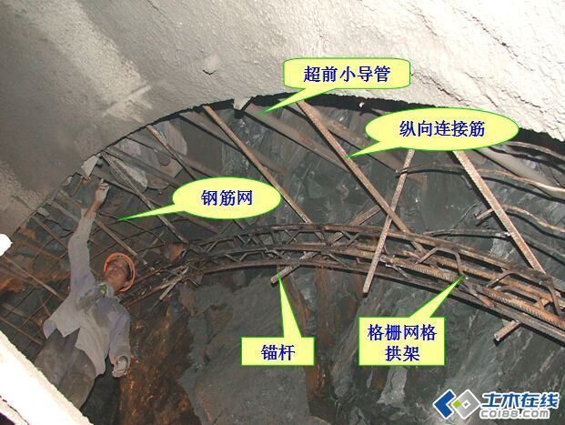 隧道工程新奥法施工工艺图解(转帖)-土木在线论坛