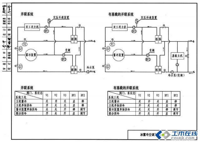 中央空调制冷(冰蓄冷)系统原理详尽透析图片http