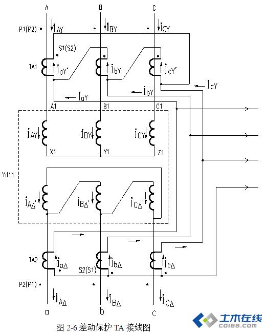 yd11变压器差动保护电流互感器接线为什么ta1接成三角形,ta2接成y型?