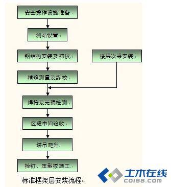 建筑结构丨高381m南京紫峰大厦钢结构工程技术解析
