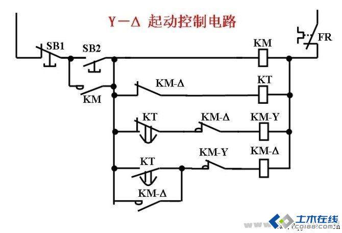 根据上面一次回路的分析,再看这个控制回路,很简单的,按下启动按钮SB2,主回路电源启动,KM线圈得电,其常开触点闭合,实现自保持,SB2复归;下面的时间继电器线圈回路和KM-Y线圈回路也接通,这时Y型启动已经实现,通过时间继电器时间的整定,Y型回路的时间继电器NC(常闭)触点得电后要延时打开,使Y启动保持住,而回路KT的NO(常开)触点得电后要延时闭合,使得型回路不得电,同时Y型启动的接触器常闭接点对回路有闭锁(Y-两回路都要有闭锁)。整定时间到后,时间继电器的常开触点瞬时闭合,接通型回路,KM-