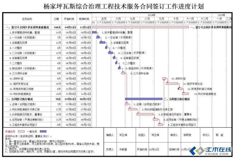 【项目管理必备工具】工程进度计划编制软件【精选