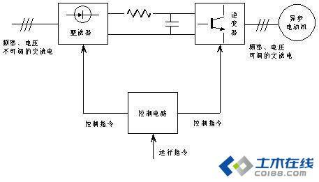 变频器工作原理图及工作原理图片http://bbsfile