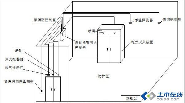 灭火系统接线示意图 1)防护区内应设警铃或声光报警