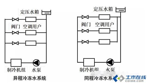 全面学习中央空调水系统机房设计(含案例)-简洁易懂