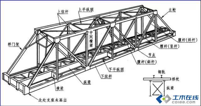 一分钟看懂钢结构图
