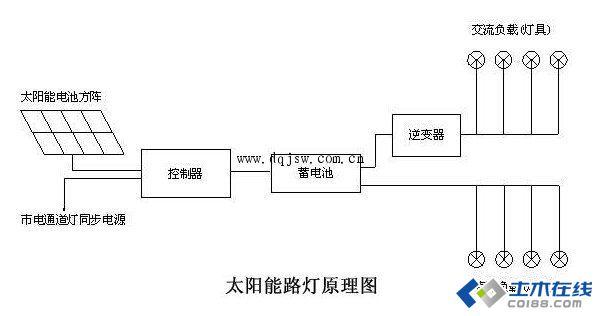 led太阳能路灯工作原理的介绍说明图片http://bbs