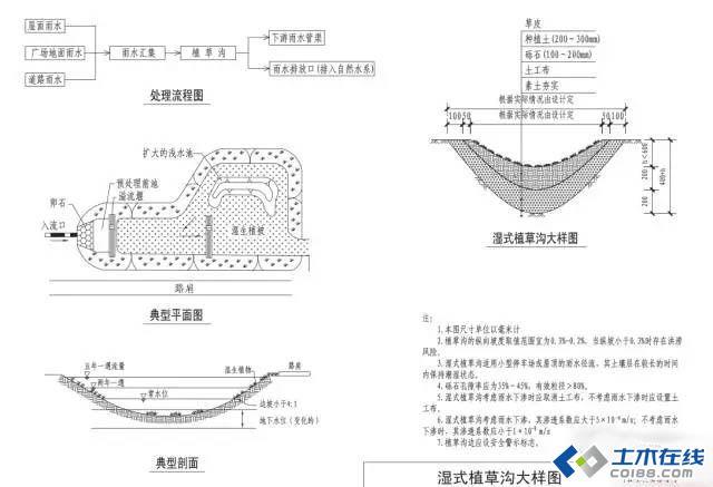 海绵城市建设地方标准