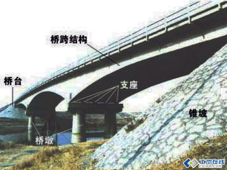 【桥梁工程】 桥梁的基本组成和分类图片http://bbs