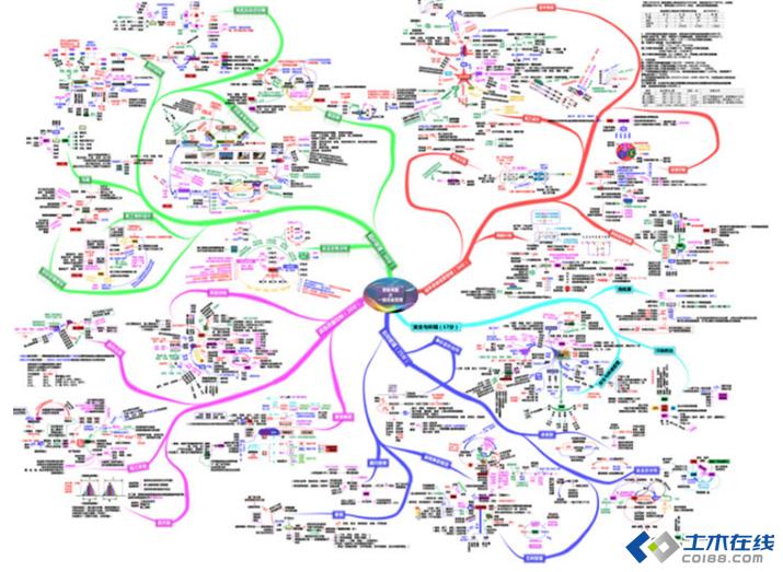 2015年一建思维导图图片http://bbsfile.co188.图片