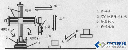 基于plc控制的多轴机械手设计方案图片http://bbsfil