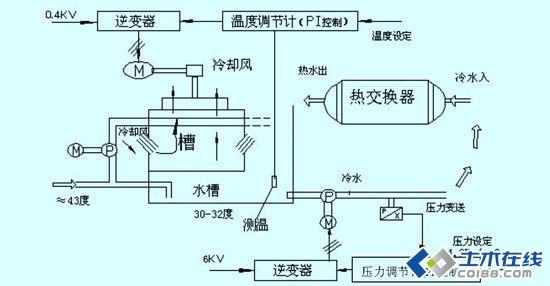 空调循环水系统