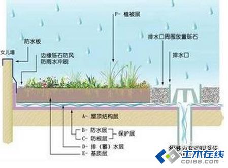 屋顶花园如何组织排水及设计图图片http://bbsfile