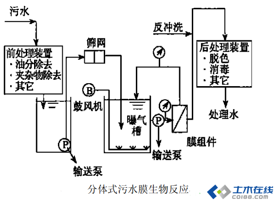 2膜分离技术在工业废水处理中的应用 由于工业的发展,大量工业废水