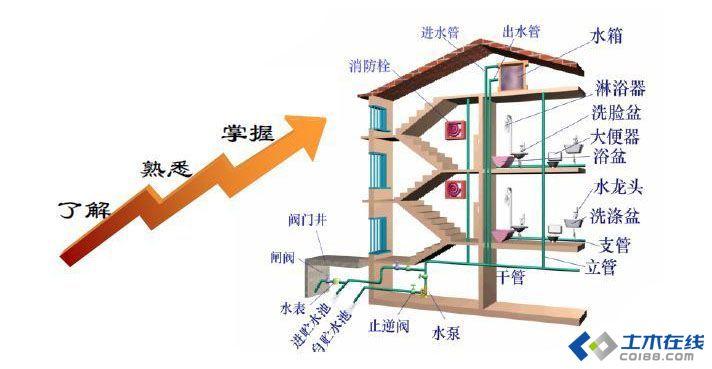 室内排水管道通球试验记录