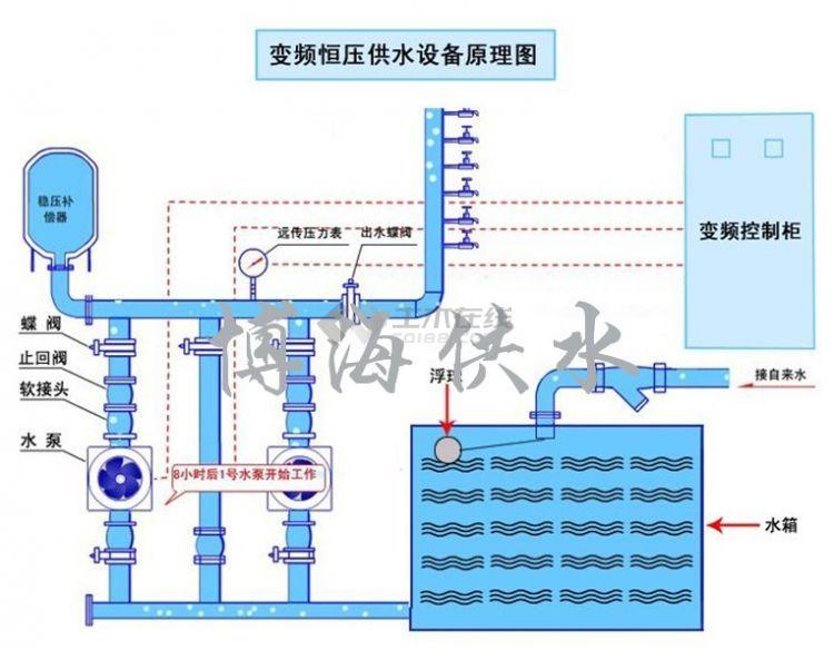 变频恒压供水设备原理图