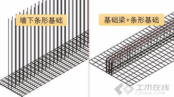 钢筋施工图16G101第十九讲 条形基础钢筋图片