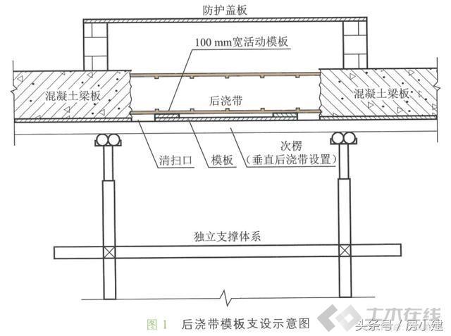 建筑工程梁板后浇带模板设置清扫口施工方法