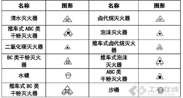 给排水 消防CAD图例符号大全与画法