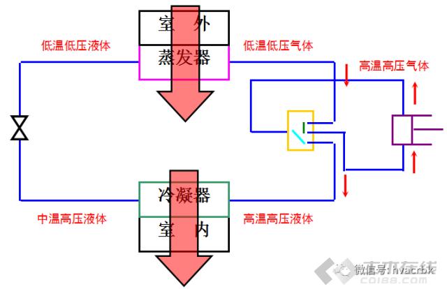 Varied Refrigerant Volume简称VRV,VRV空调系统是一种冷剂式空调系统,它以制冷剂为输送介质,室外主机由室外侧换热器、压缩机和其他制冷附件组成,末端装置是由直接蒸发式换热器和风机组成的室内机。   VRV系统特点 变频VRV空调系统的相对于定速系统具有明显的节能、VRV空调系统依据室内负荷,在不同转速下连续运行,减少了因压缩机频繁启停造成的能量损失。  VRV系统优缺点 优点 :每个房间可以单独控制,直流变速冷媒系统,室外机可以根据室内负荷不同调节转速,节能省电,可以满足人对温度