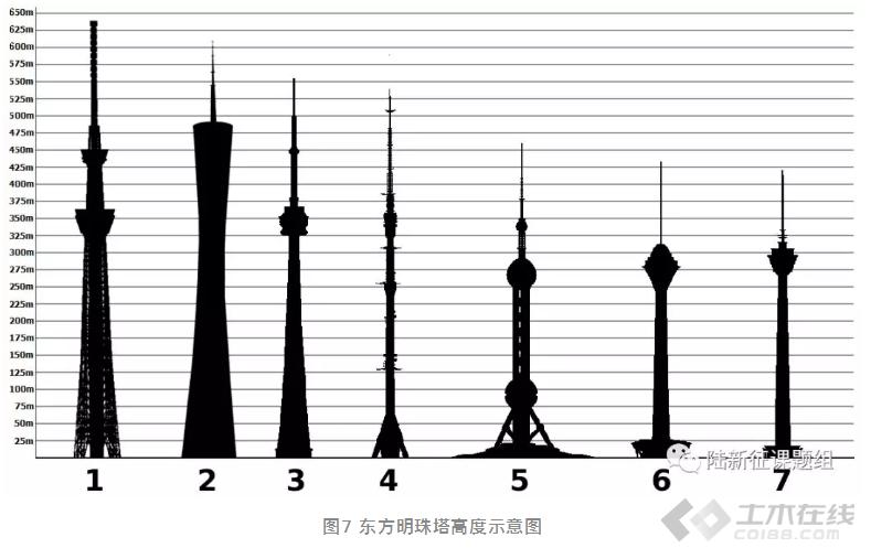 【结构学院】电梯筒能扛住400米水压力?