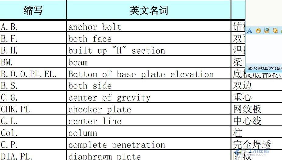 建筑钢结构图中常用英文缩写