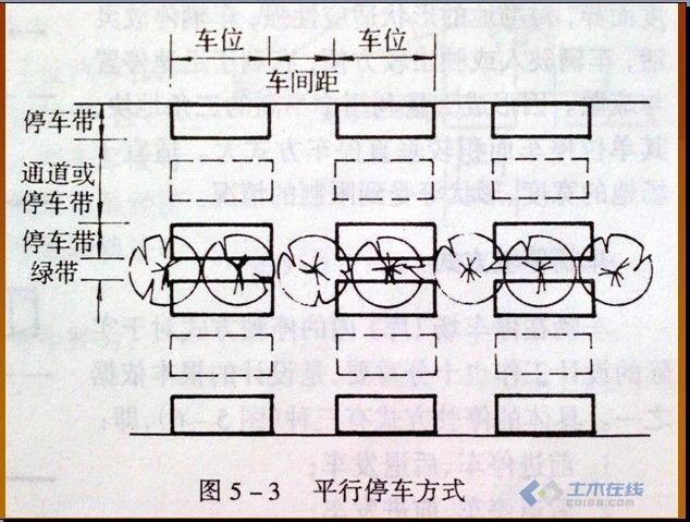 地面停车场设计规范PPT文件