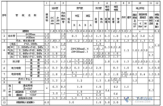 .在建筑给排水设计规范gb 50015-2003   里