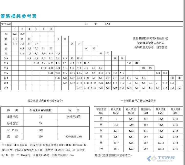 上海消防泵,消 750x750 - 24kb - jpeg 关于喷淋水泵扬程和流量的计算