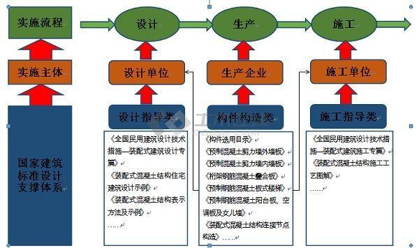 标准化设计图片1
