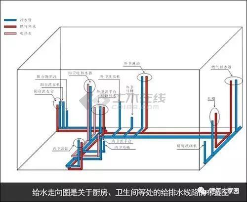 建筑給排水圖片1
