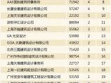 2017中国房地产产品竞争力排行榜丨万科、龙湖、旭辉名列三甲_图3