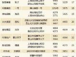 2017中国房地产产品竞争力排行榜丨万科、龙湖、旭辉名列三甲_图2