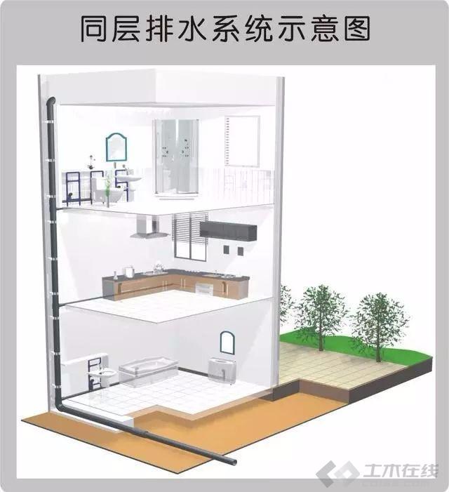 建筑给排水图片1