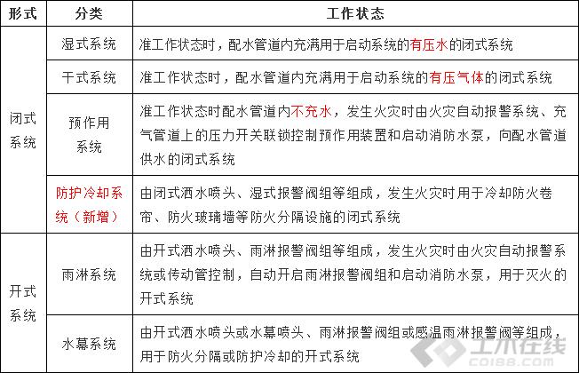 自动喷水灭火系统分类与工作原理
