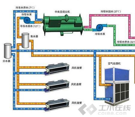 常见的14种冷热源及空调系统原理及介绍