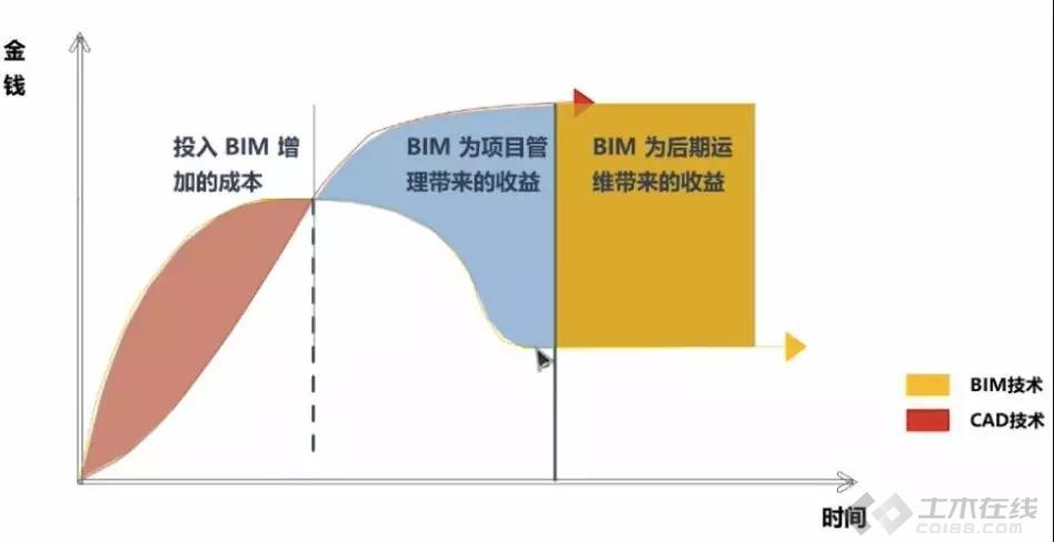 BIM的真正基础是模型质量!